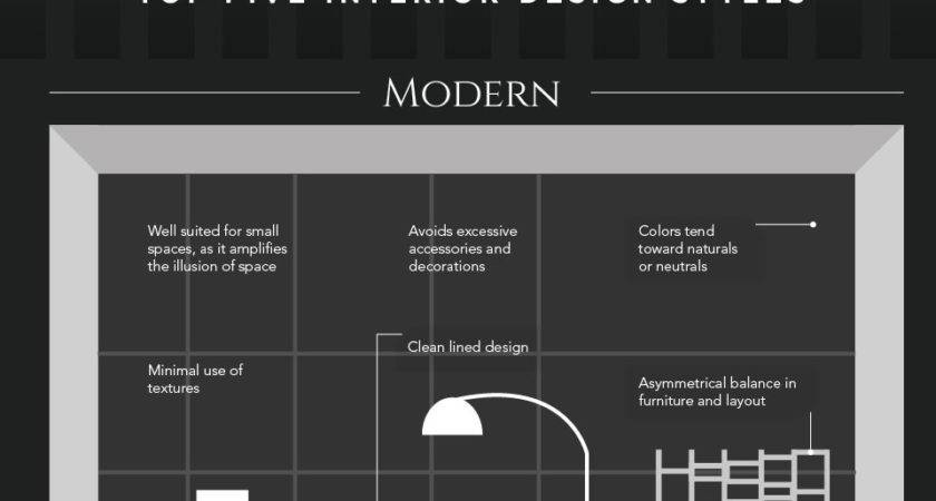Top Five Interior Design Styles Which One Describes Yours